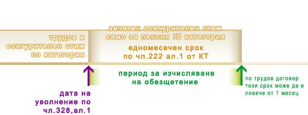 Обезщетение по чл.222 ал. от Кодекс на труда