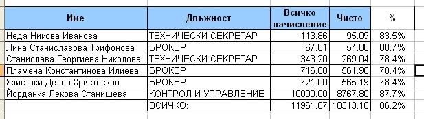 Разширена ведомост (потребителски изглед), експортирана в MS Excel