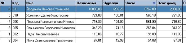 Ведомост Работни заплати, сортирана по чиста сума низходящо